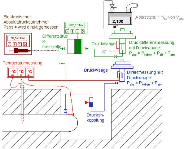 Neue Druckprüfverfahren nach DVGW-Arbeitsblatt G 469 — UNITRACC ...