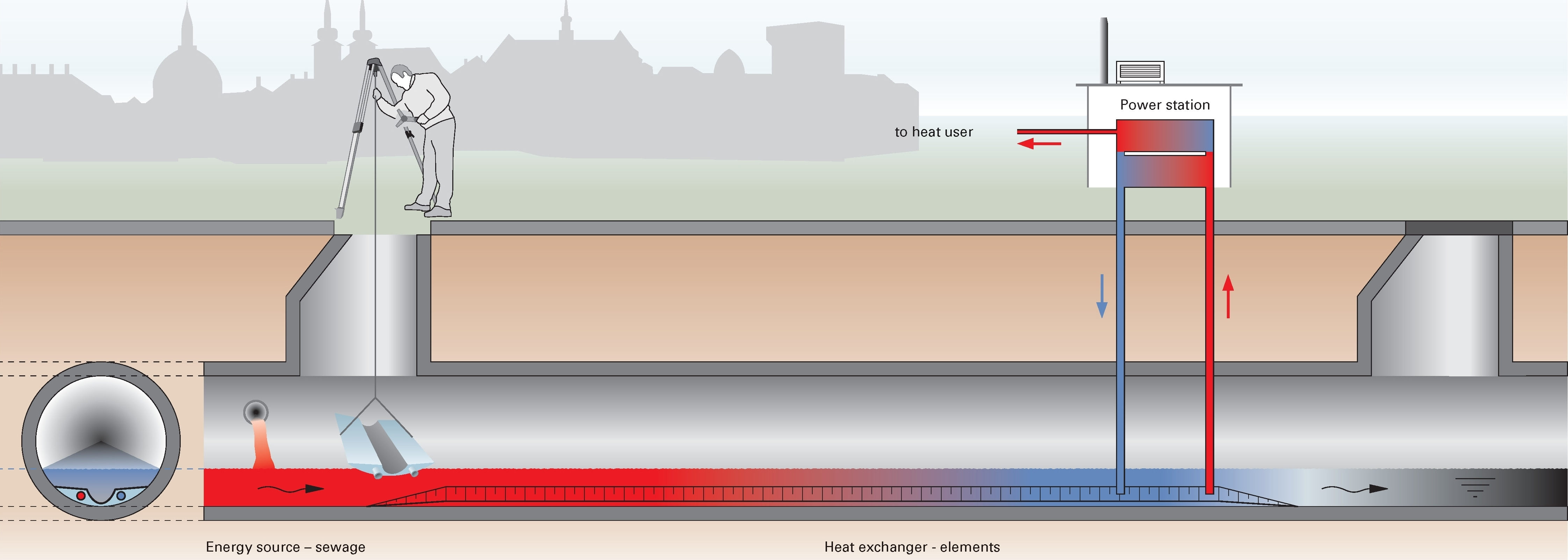 Recycled And Reutilised Heat Energy From Sewer Flows Aids Carbon Piping Schematic Ground Source Pump A Of The Therm Liner System Operation Uhrig Kanaltechnik Gmbh