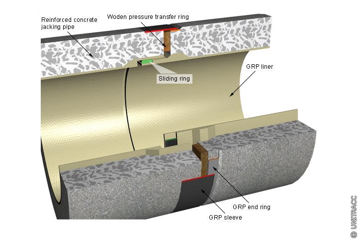 Concrete / reinforced concrete plastics pipes —
